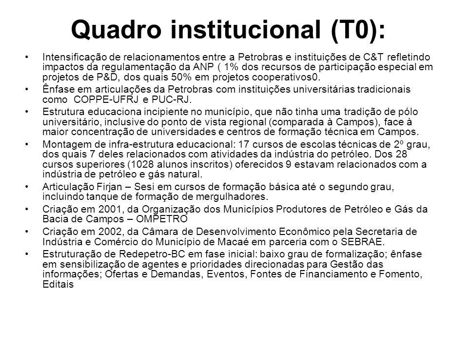 Quadro institucional (T0): Intensificação de relacionamentos entre a Petrobras e instituições de C&T refletindo impactos da regulamentação da ANP ( 1%
