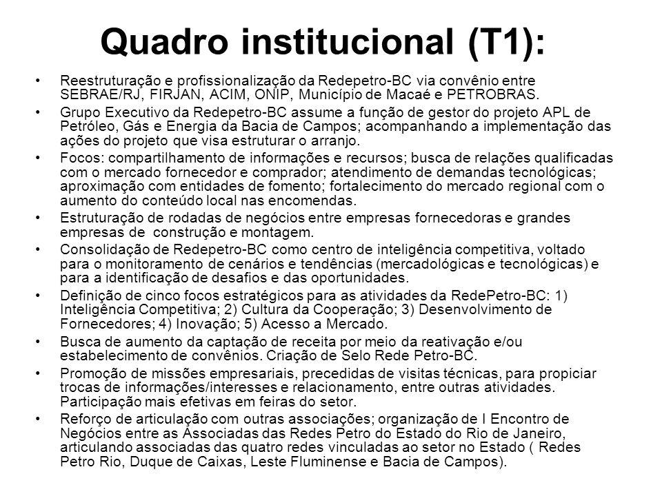 Quadro institucional (T1): Reestruturação e profissionalização da Redepetro-BC via convênio entre SEBRAE/RJ, FIRJAN, ACIM, ONIP, Município de Macaé e