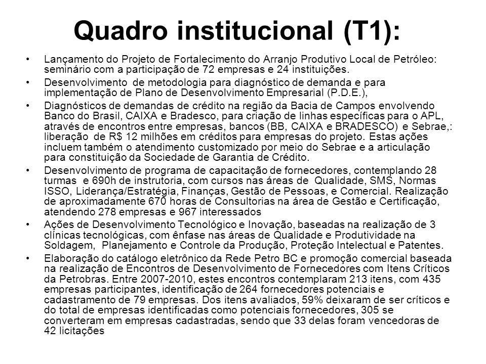 Quadro institucional (T1): Lançamento do Projeto de Fortalecimento do Arranjo Produtivo Local de Petróleo: seminário com a participação de 72 empresas