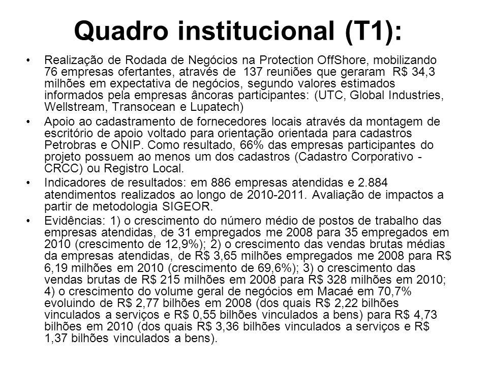 Quadro institucional (T1): Realização de Rodada de Negócios na Protection OffShore, mobilizando 76 empresas ofertantes, através de 137 reuniões que ge
