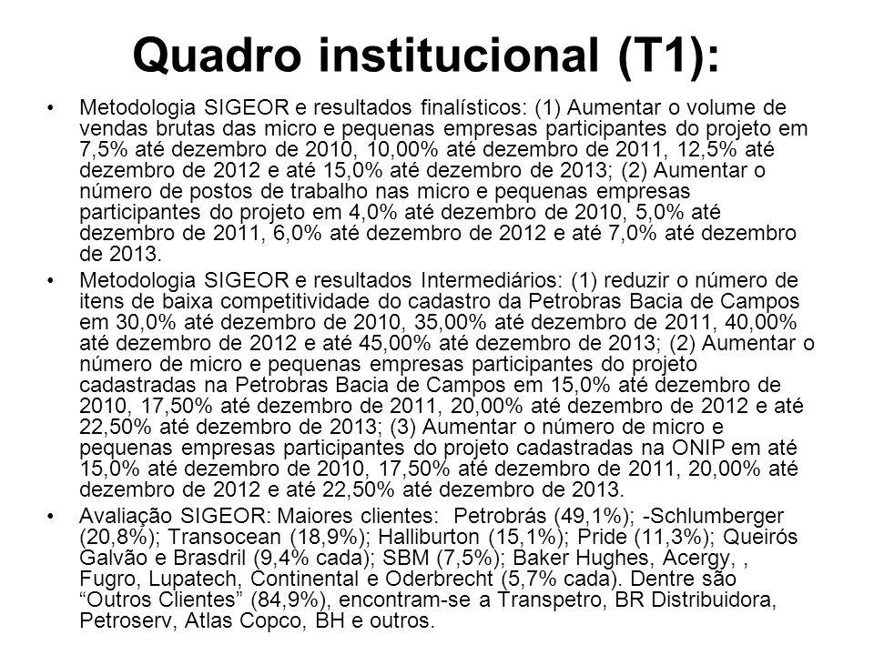 Quadro institucional (T1): Metodologia SIGEOR e resultados finalísticos: (1) Aumentar o volume de vendas brutas das micro e pequenas empresas particip