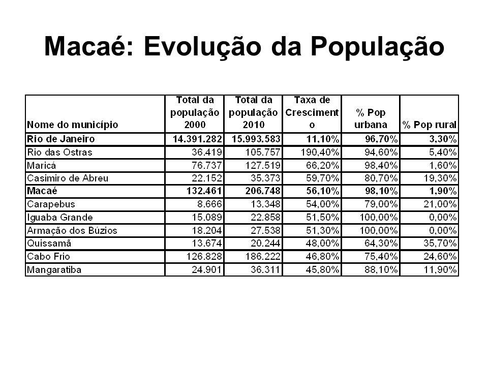 Características Básicas do Arranjo A pesar do papel de coordenação de Petrobras (principalmente) e de outras operadoras, empresas para-petroleiras e EPCistas no arranjo, o grau de enraizamento territorial das atividades de exploração off-shore na região da Bacia de Campos, e especificamente no município de Macaé, é ainda restrito.