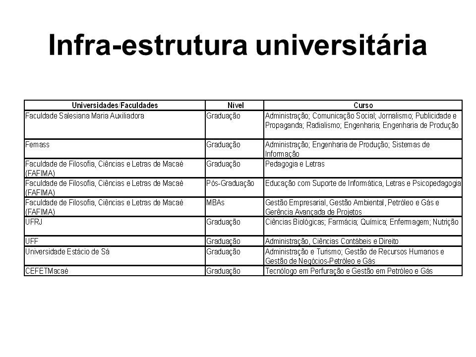 Infra-estrutura universitária