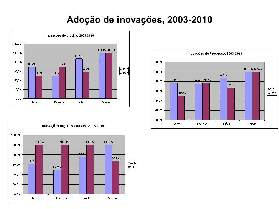 Adoção de inovações, 2003-2010
