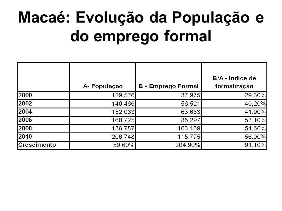 Macaé: Evolução da População e do emprego formal