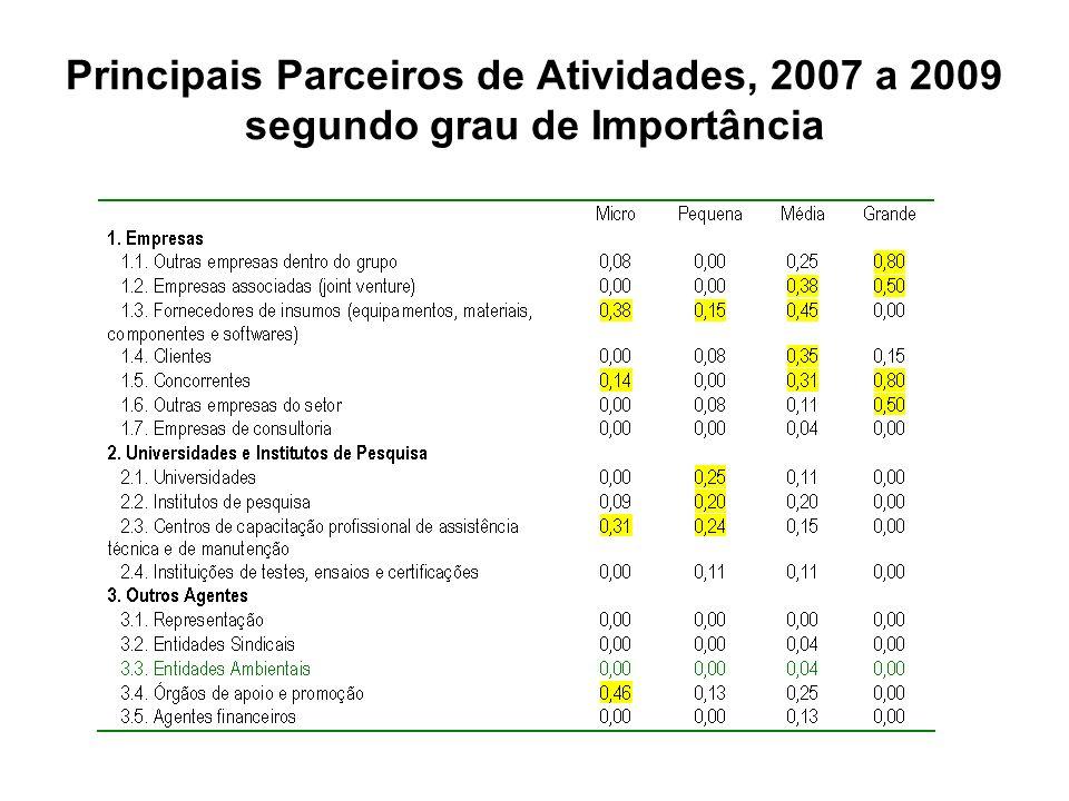 Principais Parceiros de Atividades, 2007 a 2009 segundo grau de Importância