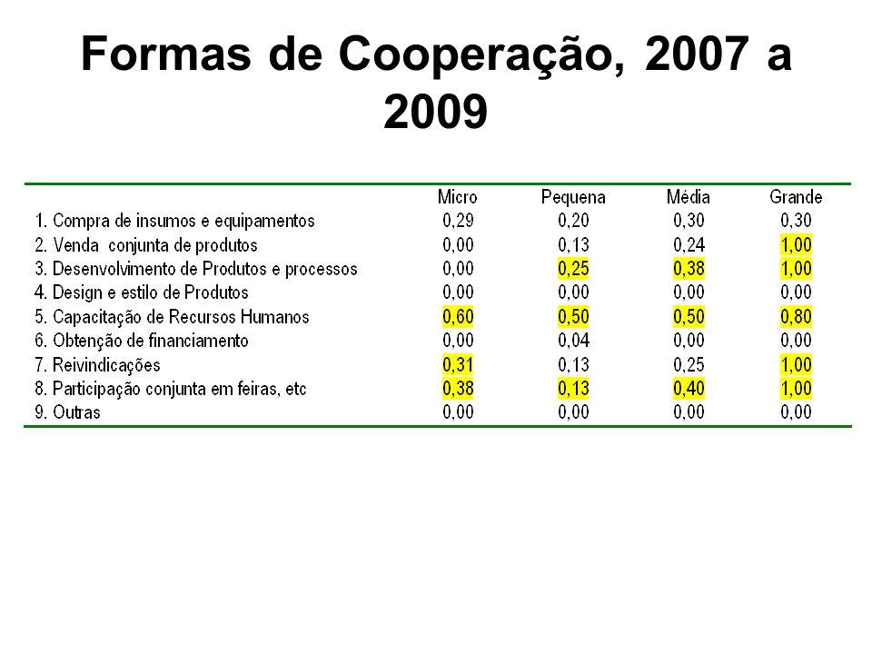 Formas de Cooperação, 2007 a 2009