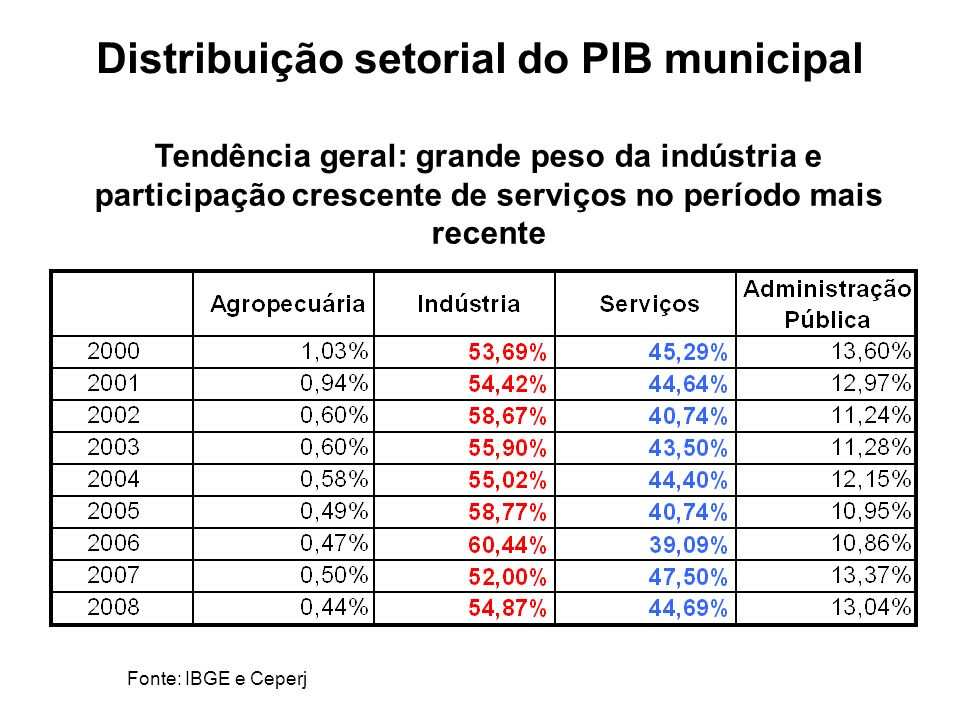 Distribuição setorial do PIB municipal Fonte: IBGE e Ceperj Tendência geral: grande peso da indústria e participação crescente de serviços no período