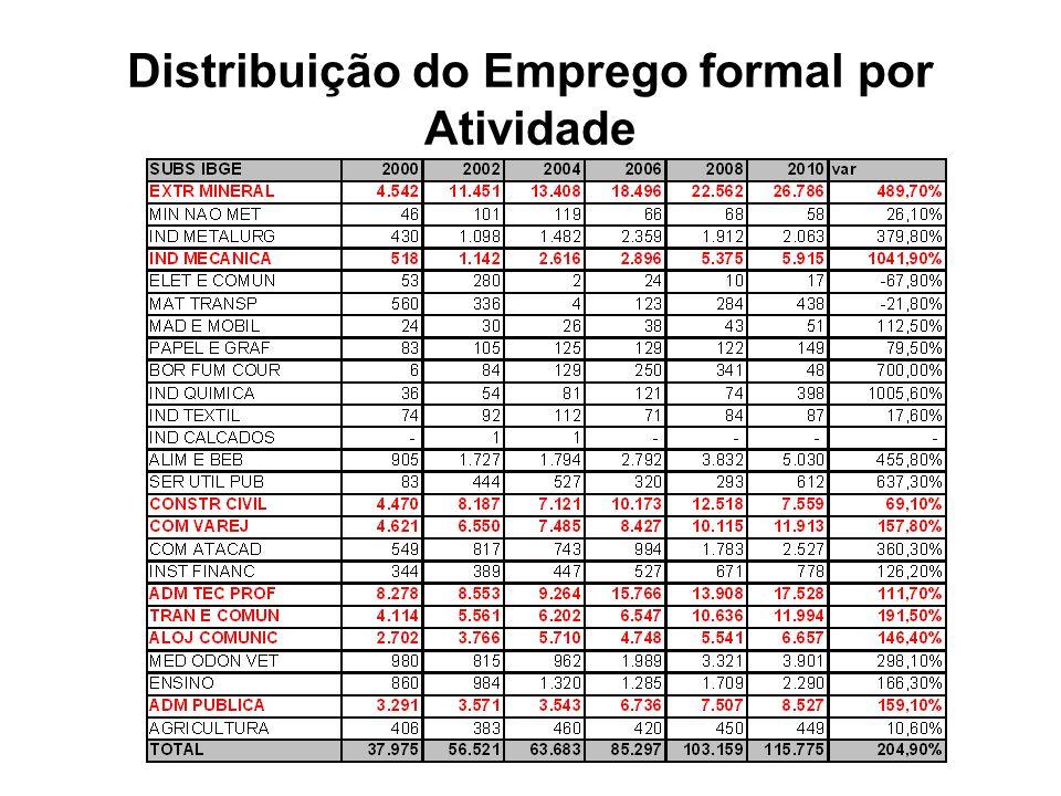 Distribuição do Emprego formal por Atividade