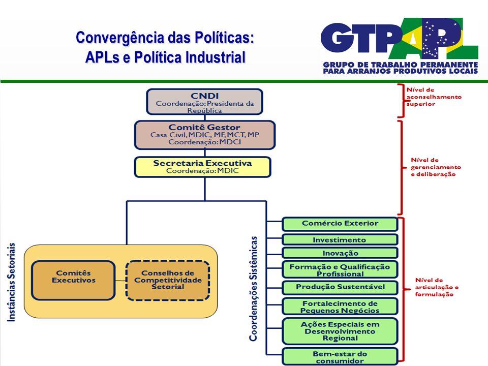 Convergência das Políticas: APLs e Política Industrial