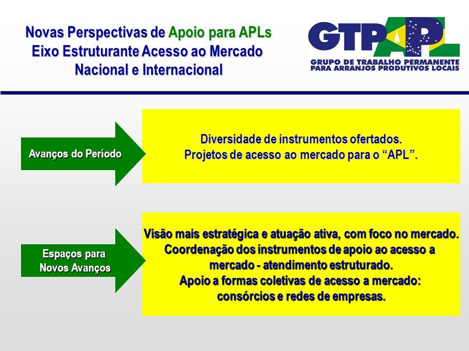 Novas Perspectivas de Apoio para APLs Eixo Estruturante Acesso ao Mercado Nacional e Internacional Diversidade de instrumentos ofertados.