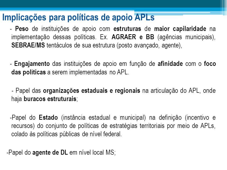 Implicações para políticas de apoio APLs - Peso de instituições de apoio com estruturas de maior capilaridade na implementação dessas políticas. Ex. A