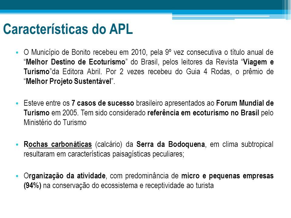 Características do APL O Município de Bonito recebeu em 2010, pela 9º vez consecutiva o título anual de Melhor Destino de Ecoturismo do Brasil, pelos