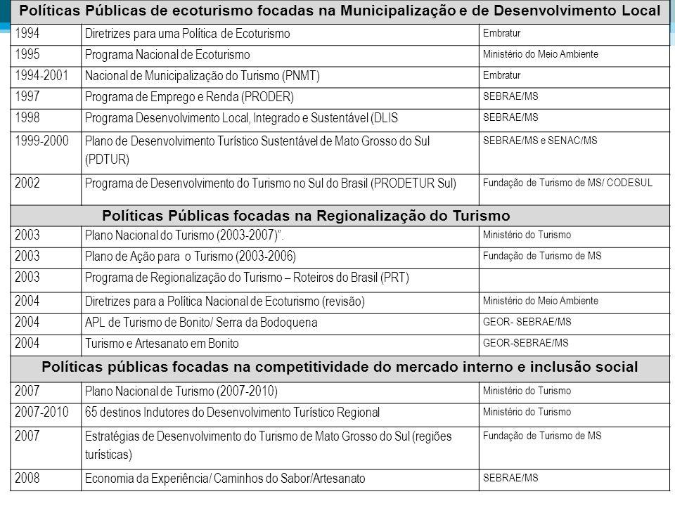 Políticas Públicas de ecoturismo focadas na Municipalização e de Desenvolvimento Local 1994Diretrizes para uma Política de Ecoturismo Embratur 1995Pro