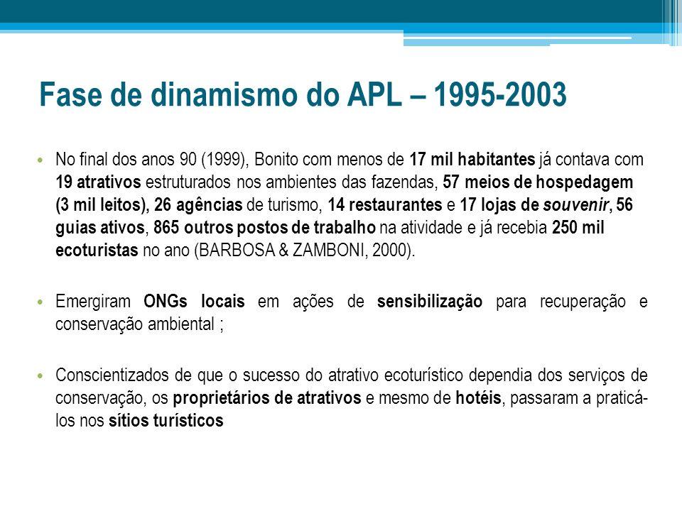 Fase de dinamismo do APL – 1995-2003 No final dos anos 90 (1999), Bonito com menos de 17 mil habitantes já contava com 19 atrativos estruturados nos a