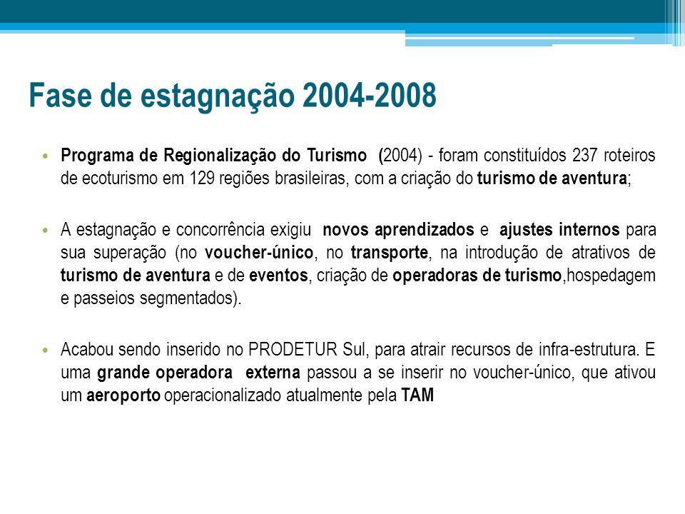 Fase de estagnação 2004-2008 Programa de Regionalização do Turismo ( 2004) - foram constituídos 237 roteiros de ecoturismo em 129 regiões brasileiras,