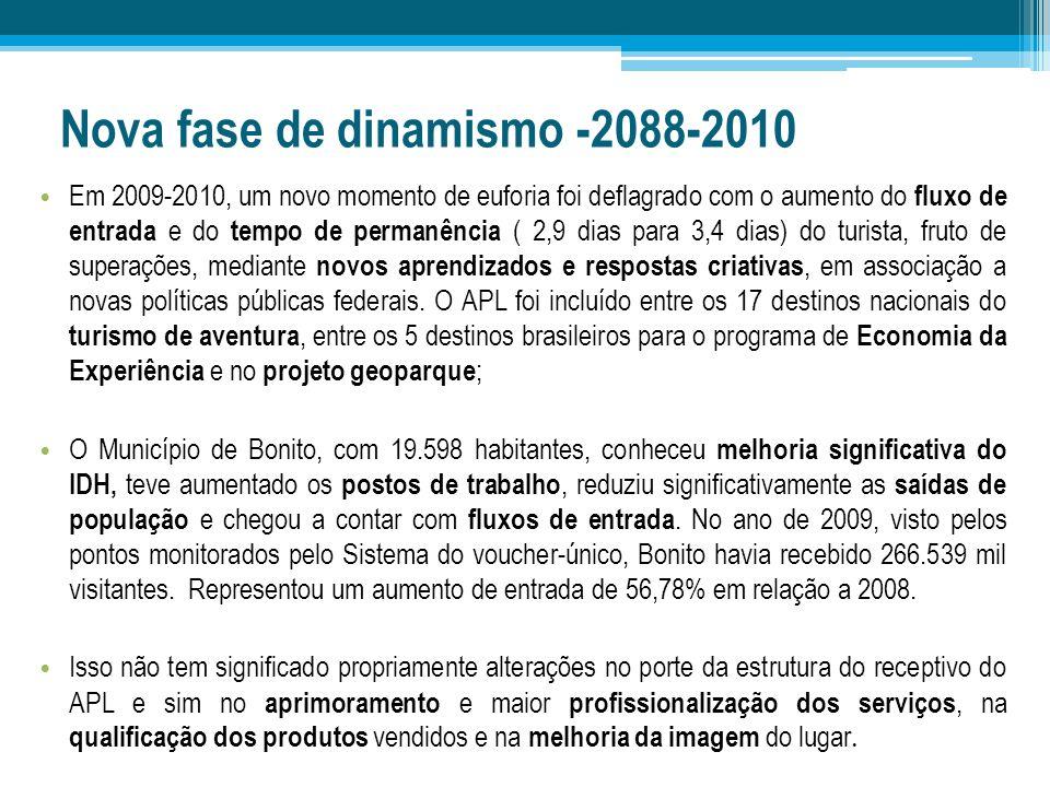 Nova fase de dinamismo -2088-2010 Em 2009-2010, um novo momento de euforia foi deflagrado com o aumento do fluxo de entrada e do tempo de permanência