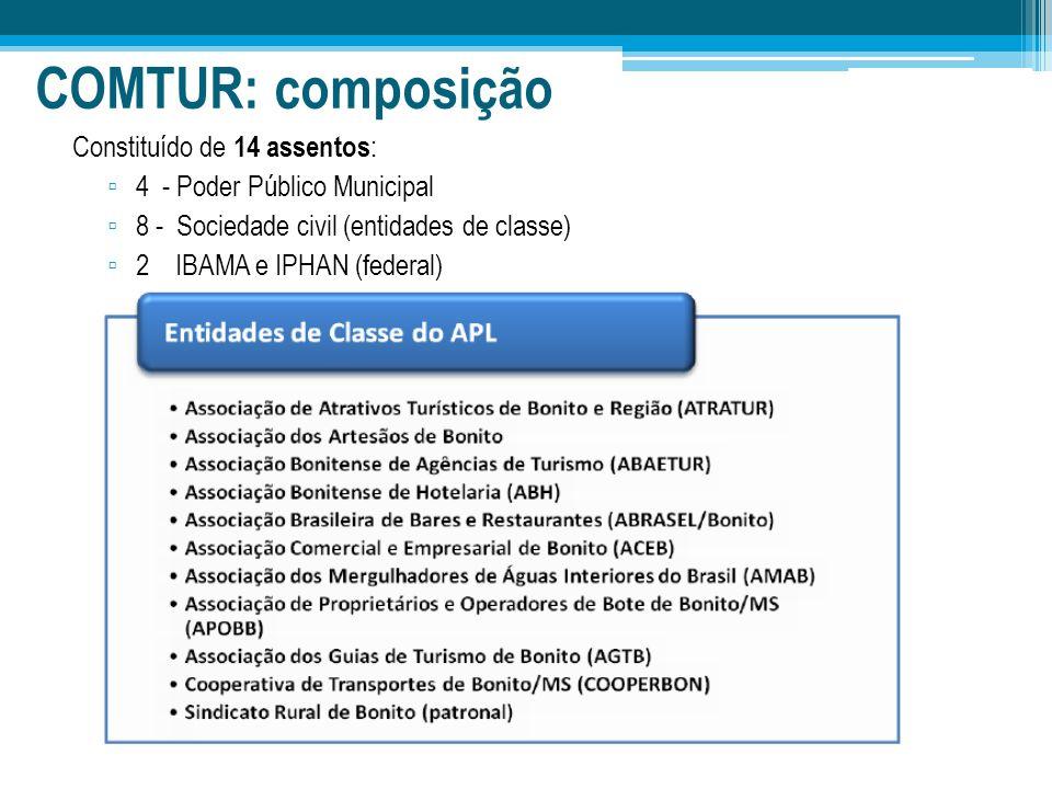 COMTUR: composição Constituído de 14 assentos : 4 - Poder Público Municipal 8 - Sociedade civil (entidades de classe) 2 IBAMA e IPHAN (federal)