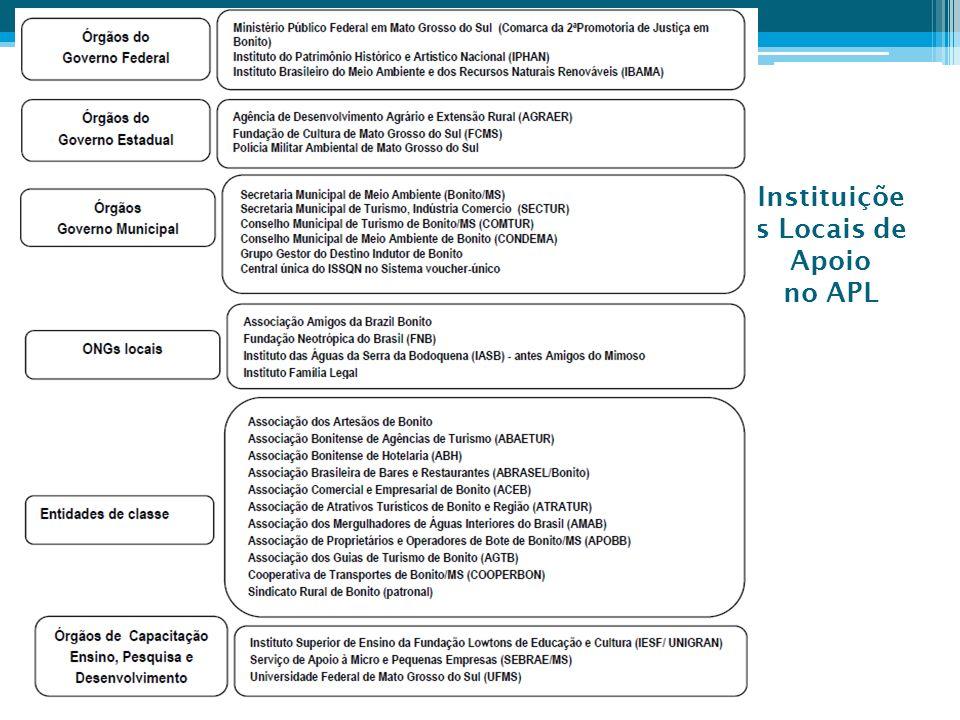 Instituiçõe s Locais de Apoio no APL