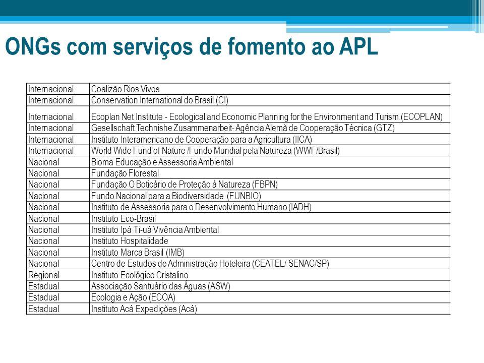 ONGs com serviços de fomento ao APL InternacionalCoalizão Rios Vivos InternacionalConservation International do Brasil (CI) InternacionalEcoplan Net I