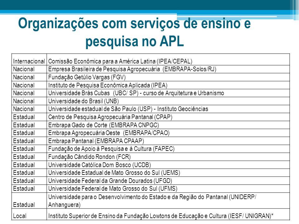 Organizações com serviços de ensino e pesquisa no APL InternacionalComissão Econômica para a América Latina (IPEA/CEPAL) NacionalEmpresa Brasileira de