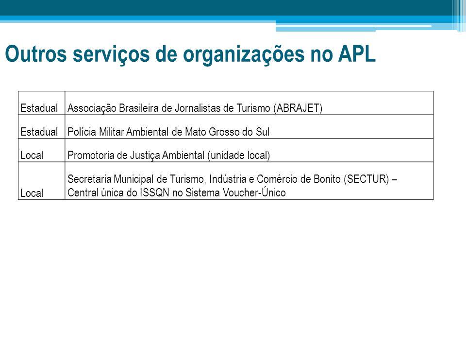 Outros serviços de organizações no APL EstadualAssociação Brasileira de Jornalistas de Turismo (ABRAJET) EstadualPolícia Militar Ambiental de Mato Gro