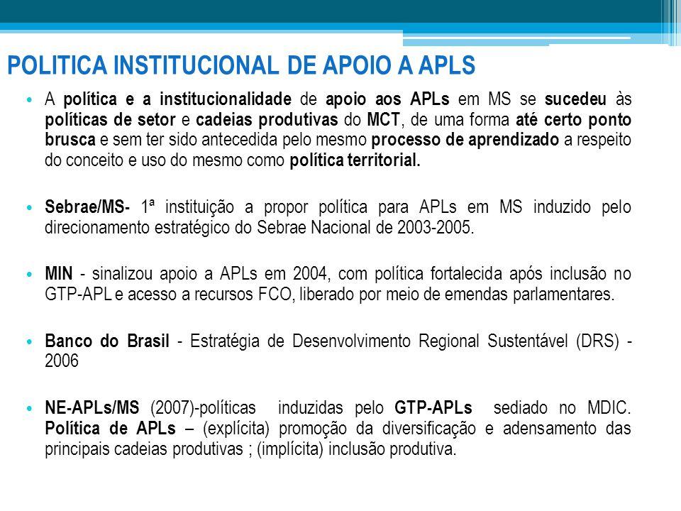 POLITICA INSTITUCIONAL DE APOIO A APLS A política e a institucionalidade de apoio aos APLs em MS se sucedeu às políticas de setor e cadeias produtivas