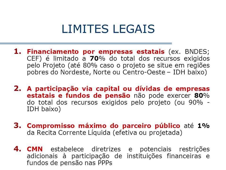 LIMITES LEGAIS 1. Financiamento por empresas estatais (ex. BNDES; CEF) é limitado a 70% do total dos recursos exigidos pelo Projeto (até 80% caso o pr
