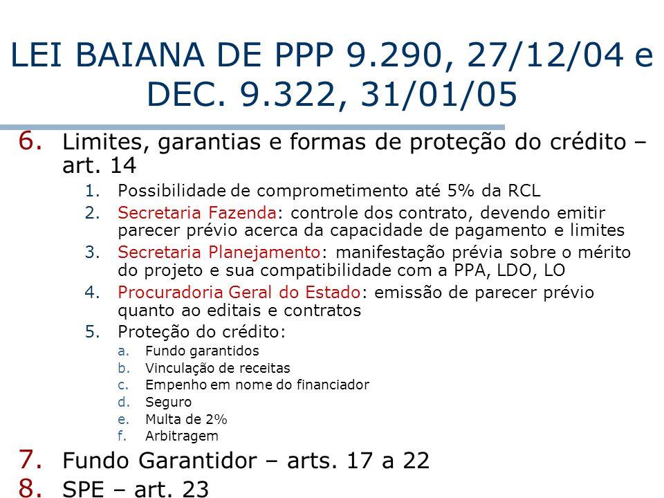 6. Limites, garantias e formas de proteção do crédito – art. 14 1.Possibilidade de comprometimento até 5% da RCL 2.Secretaria Fazenda: controle dos co