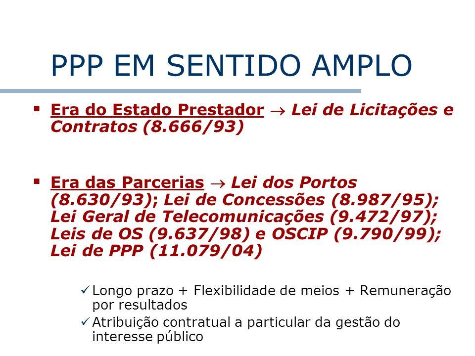PPP EM SENTIDO AMPLO Era do Estado Prestador Lei de Licitações e Contratos (8.666/93) Era das Parcerias Lei dos Portos (8.630/93); Lei de Concessões (
