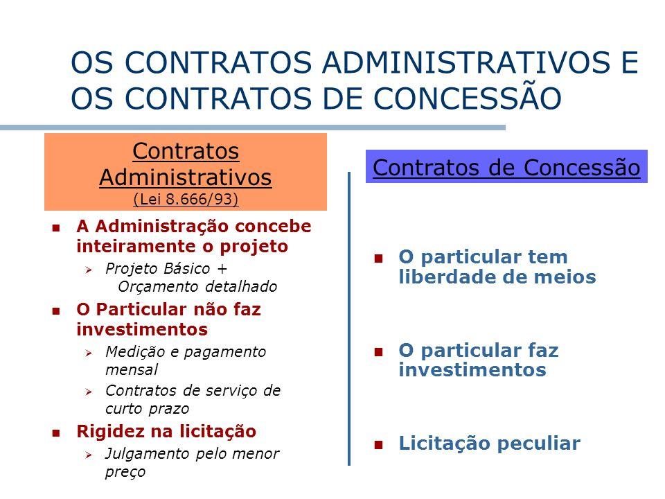 OS CONTRATOS ADMINISTRATIVOS E OS CONTRATOS DE CONCESSÃO A Administração concebe inteiramente o projeto Projeto Básico + Orçamento detalhado O Particu