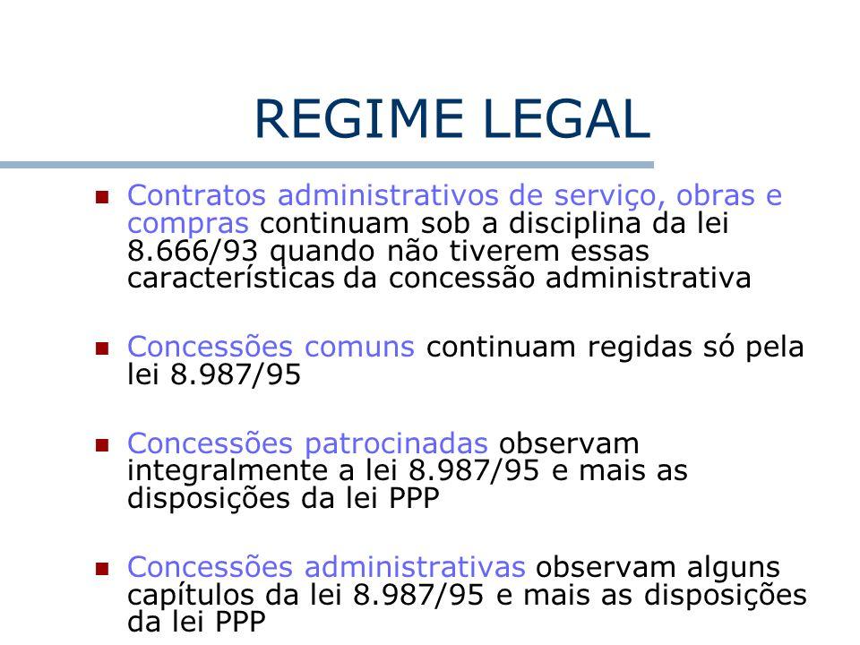 REGIME LEGAL Contratos administrativos de serviço, obras e compras continuam sob a disciplina da lei 8.666/93 quando não tiverem essas características