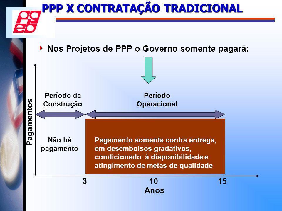 Nos Projetos de PPP o Governo somente pagará: Não há pagamento Anos 31015 Pagamento somente contra entrega, em desembolsos gradativos, condicionado: à