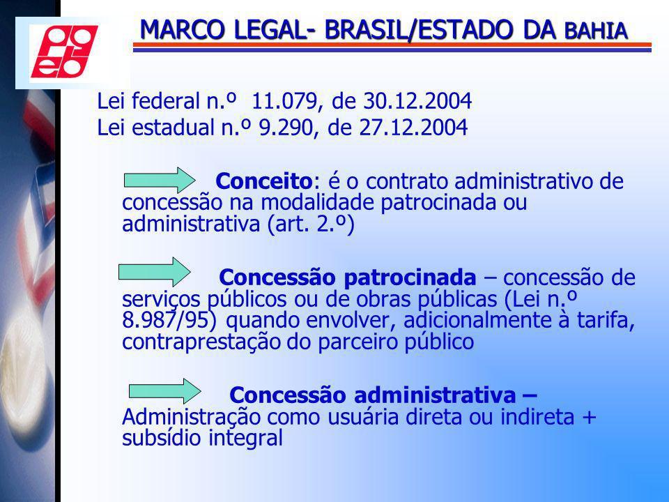 MARCO LEGAL- BRASIL/ESTADO DA BAHIA Lei federal n.º 11.079, de 30.12.2004 Lei estadual n.º 9.290, de 27.12.2004 Conceito: é o contrato administrativo