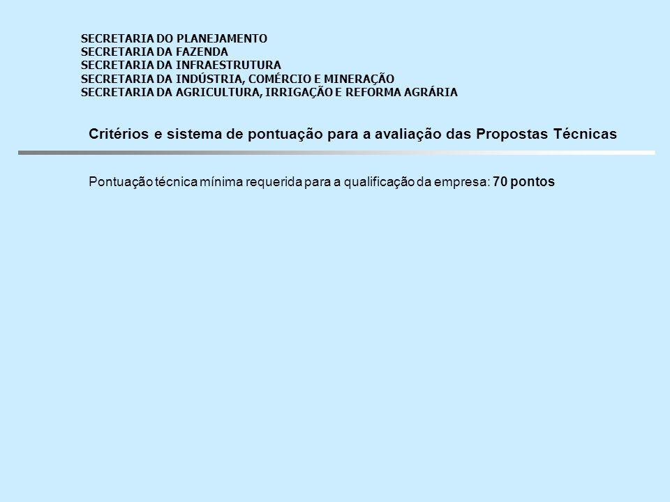 PONTUAÇÃO Abordagem técnica e metodologia - Total: 20 pontos Empresas Produtos Estudo de engenharia Configuração da plataforma IDOM100% DB e Belge70%100% Factor.N90% Logit e Egis90%70% MCSA/SPIM70%90% SECRETARIA DO PLANEJAMENTO SECRETARIA DA FAZENDA SECRETARIA DA INFRAESTRUTURA SECRETARIA DA INDÚSTRIA, COMÉRCIO E MINERAÇÃO SECRETARIA DA AGRICULTURA, IRRIGAÇÃO E REFORMA AGRÁRIA