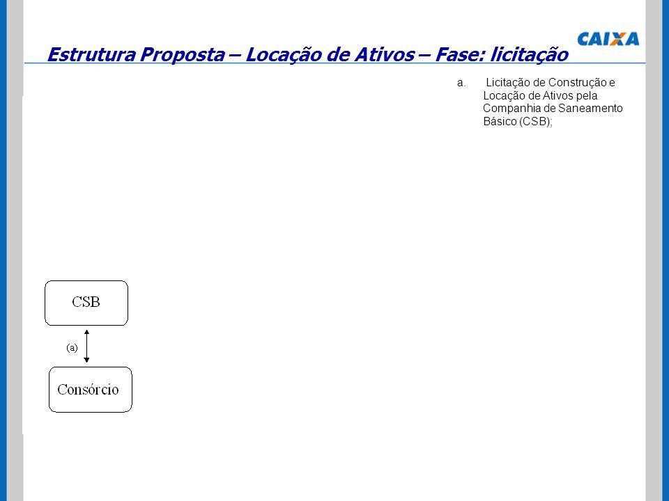 Estrutura Proposta – Locação de Ativos – Fase: licitação a. Licitação de Construção e Locação de Ativos pela Companhia de Saneamento Básico (CSB);