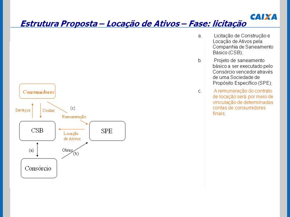 b. Projeto de saneamento básico a ser executado pelo Consórcio vencedor através de uma Sociedade de Propósito Específico (SPE); c. A remuneração do co