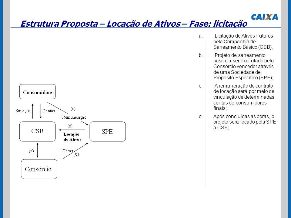 a. Licitação de Ativos Futuros pela Companhia de Saneamento Básico (CSB); b. Projeto de saneamento básico a ser executado pelo Consórcio vencedor atra