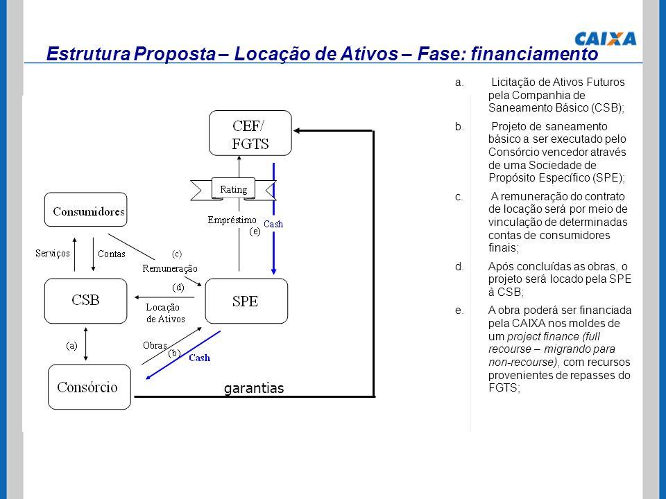 Estrutura Proposta – Locação de Ativos – Fase: financiamento a. Licitação de Ativos Futuros pela Companhia de Saneamento Básico (CSB); b. Projeto de s