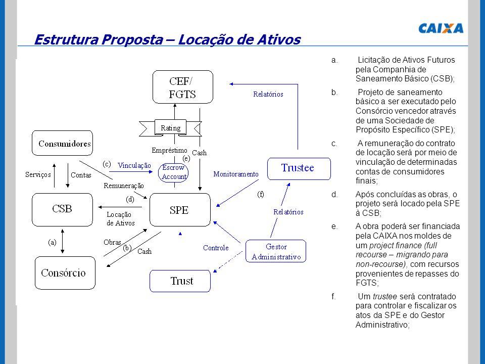 Estrutura Proposta – Locação de Ativos a. Licitação de Ativos Futuros pela Companhia de Saneamento Básico (CSB); b. Projeto de saneamento básico a ser