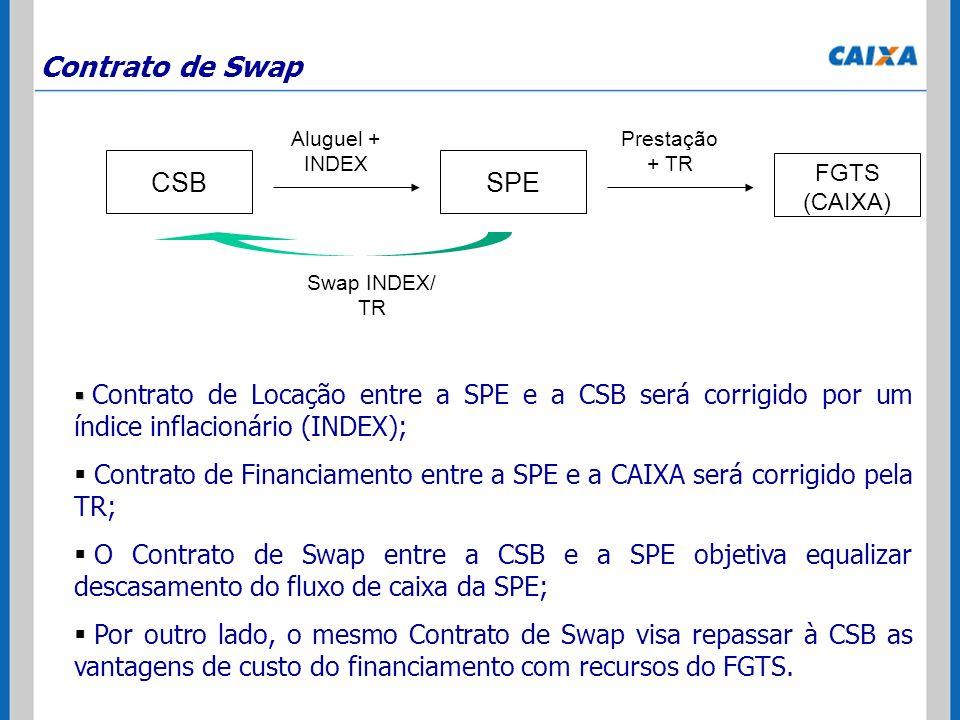 Contrato de Swap Contrato de Locação entre a SPE e a CSB será corrigido por um índice inflacionário (INDEX); Contrato de Financiamento entre a SPE e a
