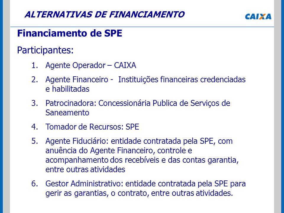 ALTERNATIVAS DE FINANCIAMENTO Financiamento de SPE Participantes: 1.Agente Operador – CAIXA 2.Agente Financeiro - Instituições financeiras credenciada