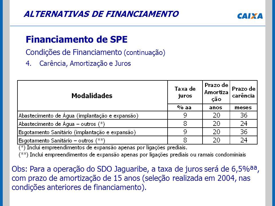 ALTERNATIVAS DE FINANCIAMENTO Financiamento de SPE Condições de Financiamento (continuação) 4.Carência, Amortização e Juros Obs: Para a operação do SD