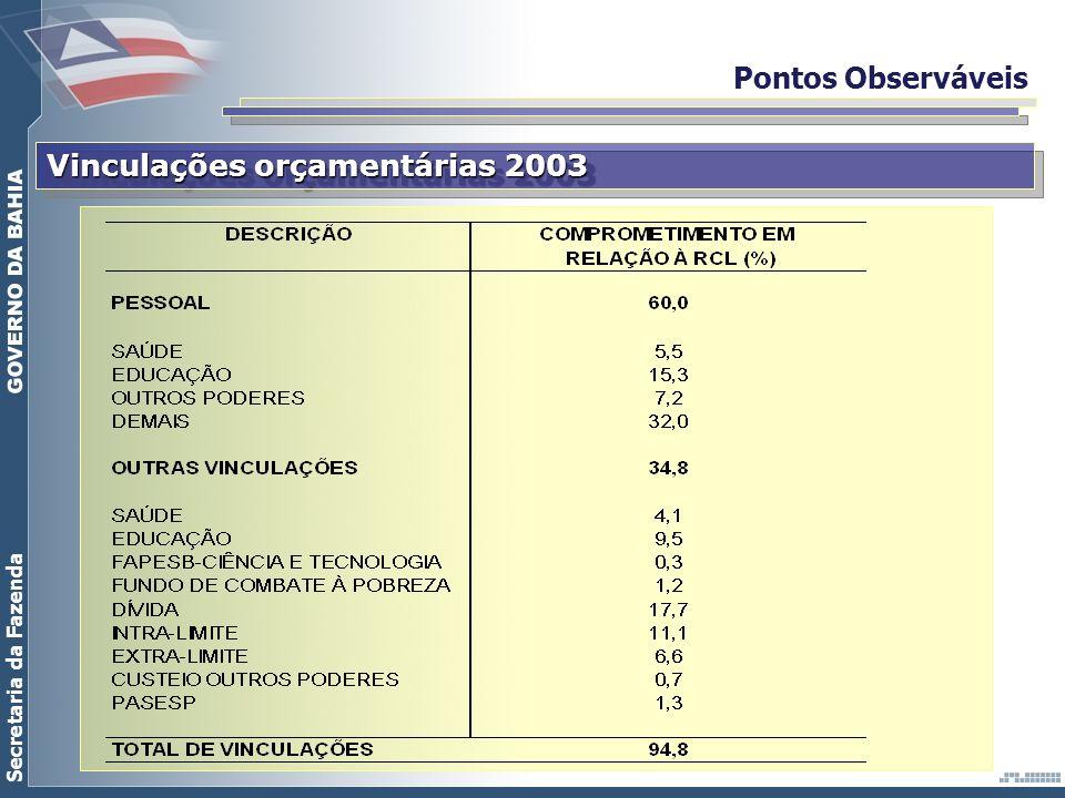 Secretaria da Fazenda Pontos Observáveis Vinculações orçamentárias 2003