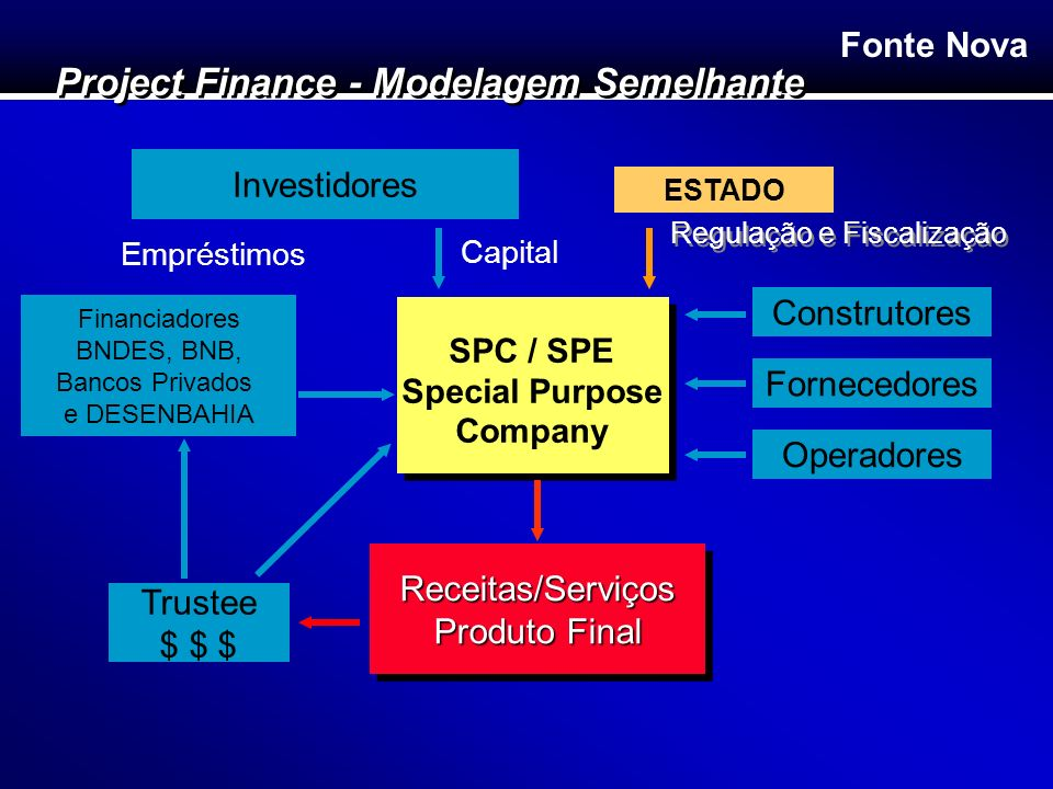 Fonte Nova Construtores Fornecedores Operadores Receitas/Serviços Produto Final Receitas/Serviços Financiadores BNDES, BNB, Bancos Privados e DESENBAH