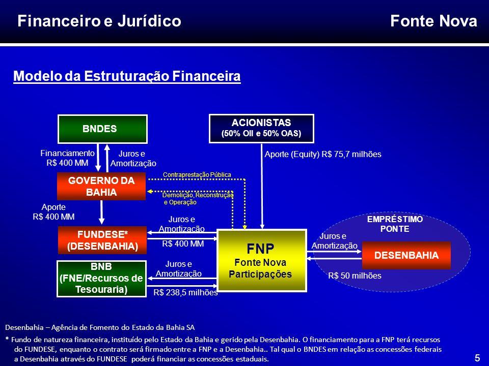 Fonte Nova 6 Governo da Bahia Financeiro e Jurídico Modelo da Estruturação Financeira (Cont.) O Estado da Bahia pleiteou financiamento de R$ 400 MM junto ao BNDES, referente ao PROCOPA Arenas, realizando o aporte deste valor no Fundese (Fundo de Desenvolvimento Social e Econômico), que é administrado pelo Desenbahia.