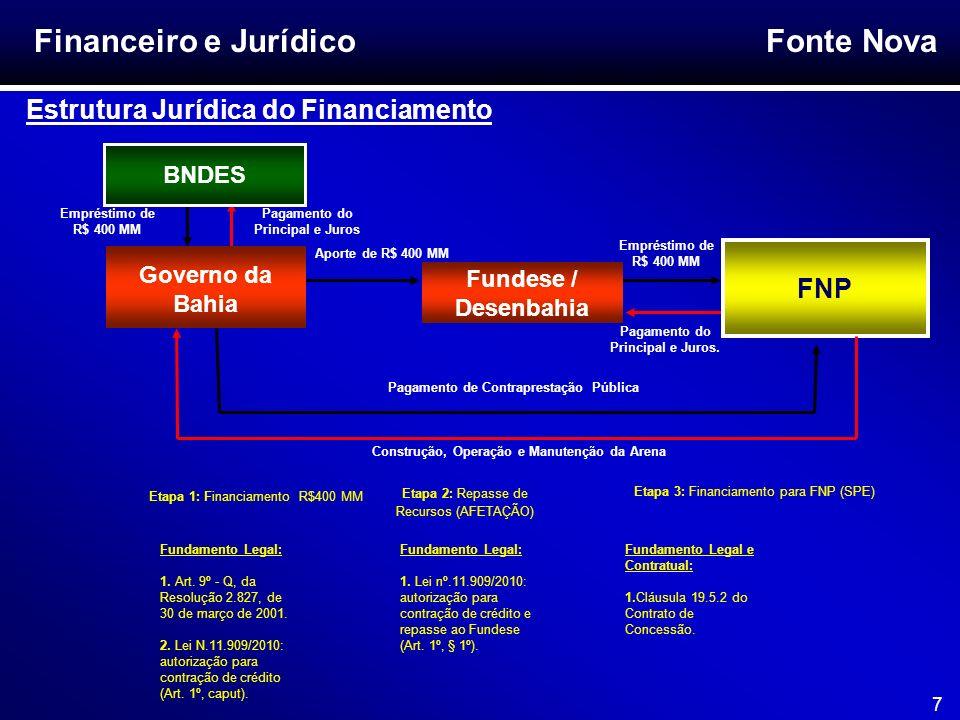Fonte Nova 7 Financeiro e Jurídico Estrutura Jurídica do Financiamento Governo da Bahia Pagamento do Principal e Juros FNP BNDES Fundese / Desenbahia