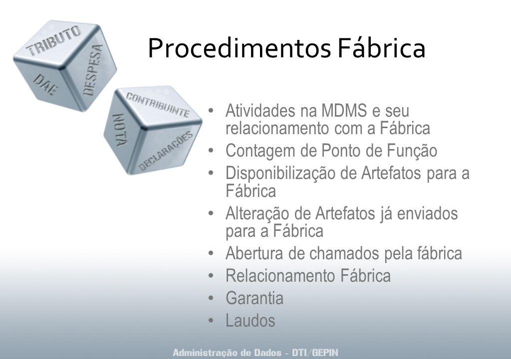 Procedimentos Fábrica Atividades na MDMS e seu relacionamento com a Fábrica Contagem de Ponto de Função Disponibilização de Artefatos para a Fábrica A