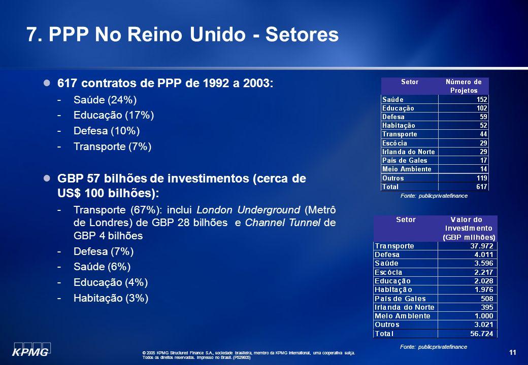 ABCD © 2005 KPMG Structured Finance S.A., sociedade brasileira, membro da KPMG International, uma cooperativa suíça. Todos os direitos reservados. Imp