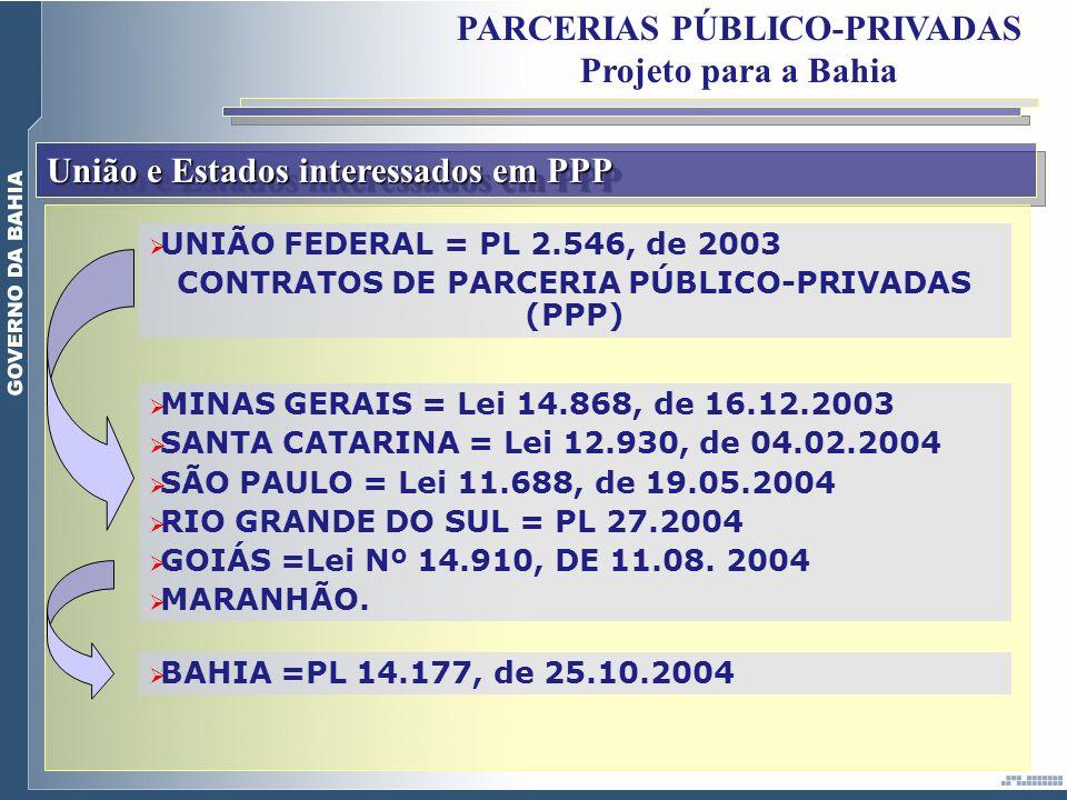 União e Estados interessados em PPP UNIÃO FEDERAL = PL 2.546, de 2003 CONTRATOS DE PARCERIA PÚBLICO-PRIVADAS (PPP) MINAS GERAIS = Lei 14.868, de 16.12